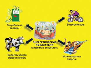 Системный подход  в использовании и потреблении энергии